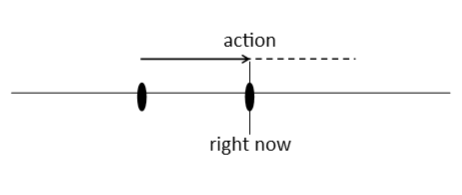 line graph showing that the action is happening right now
