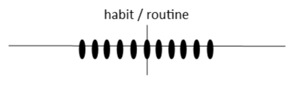 line graph showing a habit/routine happening consistently over time