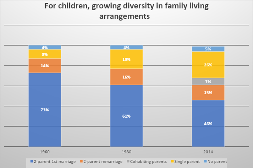 Fewer 2 parent first marriage families now vs. earlier decades.