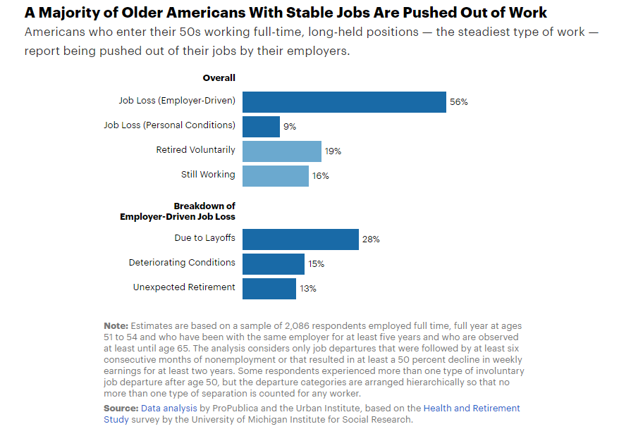 A majority of older Americans with stable jobs are pushed out of work.