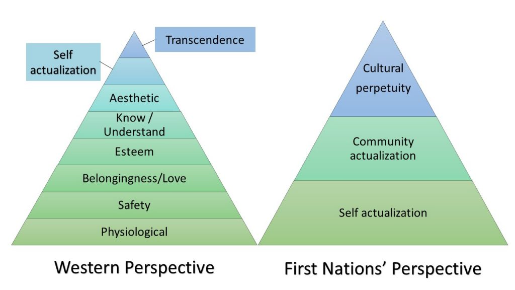Maslow's hierarchy compared to first nations hierarchy of needs