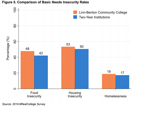 More LBCC students have trouble meeting basic needs than national average.