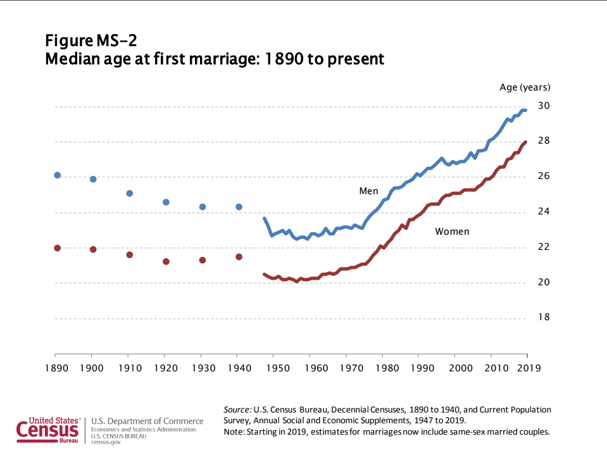 median age at first marriage has gone up since 1890