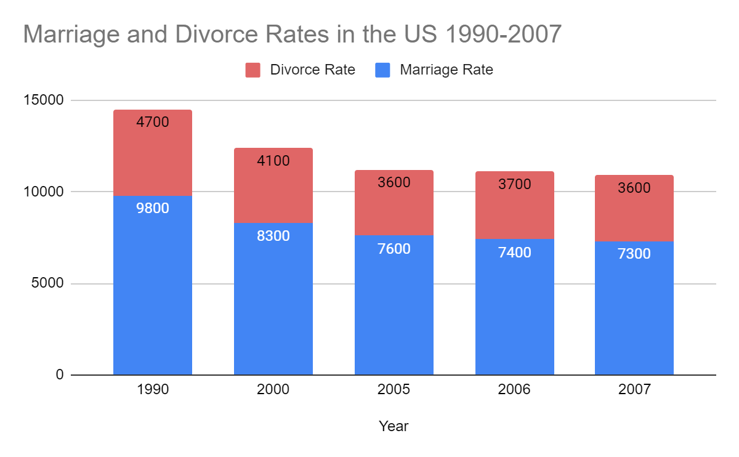 Both marriage and divorce rates have gone down since the '90s,