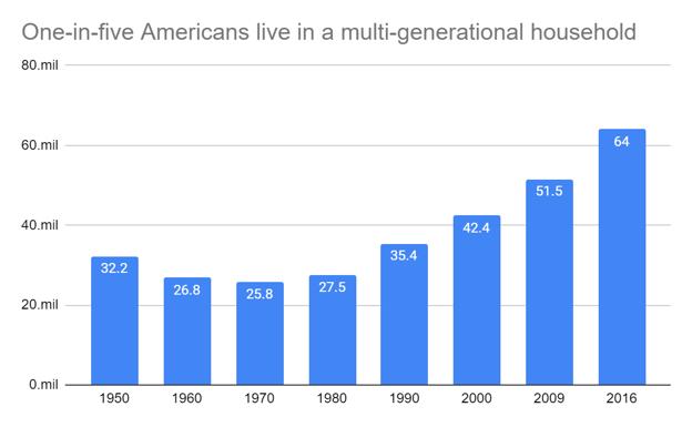 increasing number of Americans in multigenerational households.