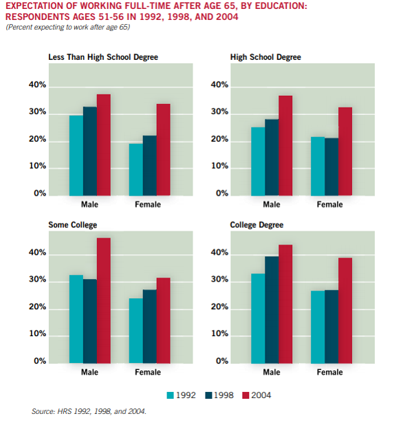 expectations of working full time after 65, by educuation/gender