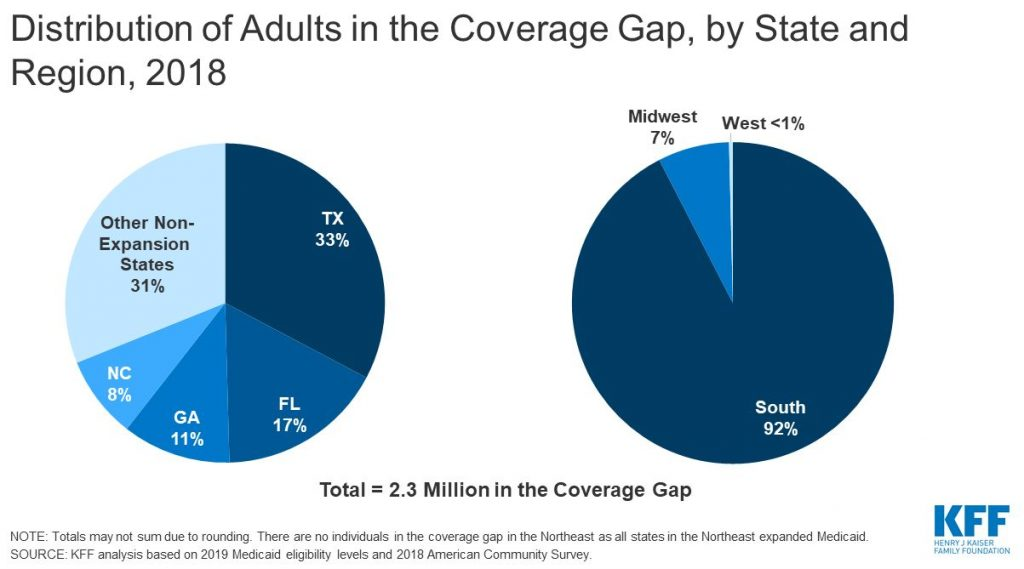 Pie chart depicting distribution of adults in coverage gap