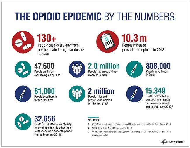 Graph depicting opioid epidemic