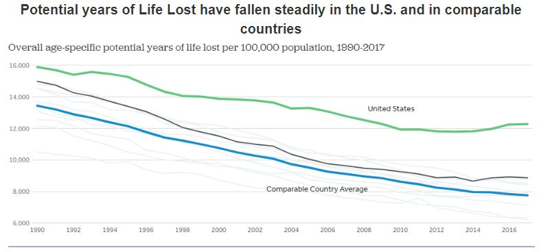 Bar graph depicting the potential years of life lost