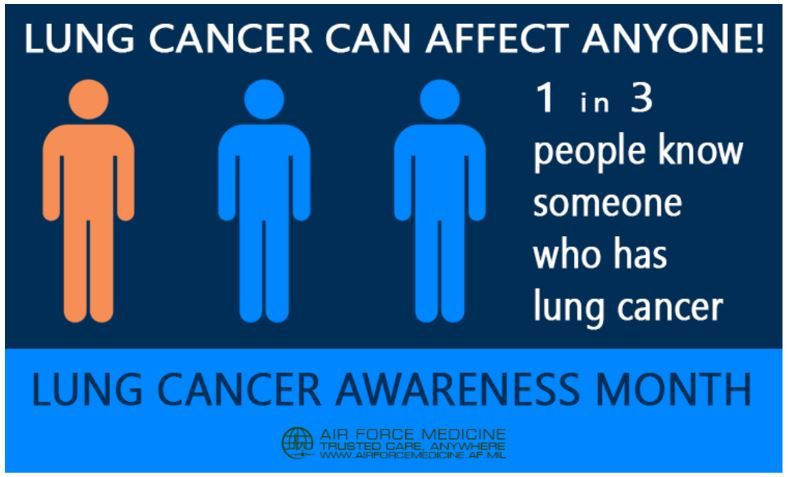 Graphic representing that one in three people know someone who has lung cancer.