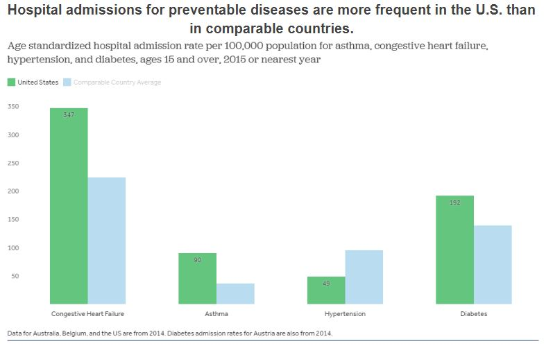 Bar graph showing hospital admissions load for preventable diseases.