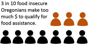 3 in 10 food insecure Oregonians make too much to qualify for food assistance.