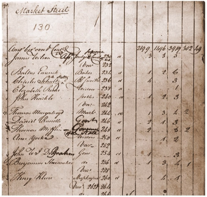 Photograph of a piece of paper of the census form from 1791.