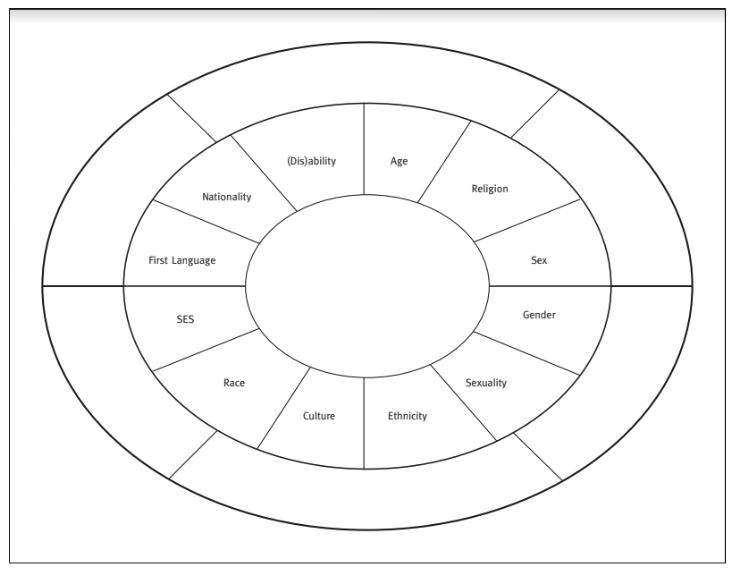 Pie chart/graph