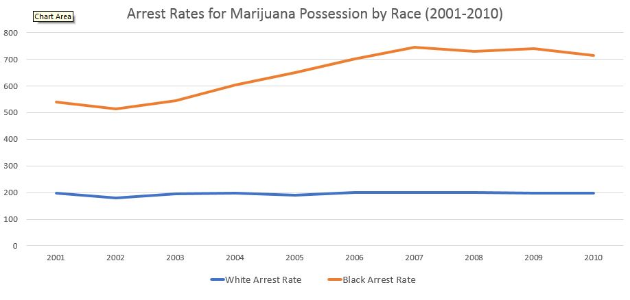 line showing arrests for Black people is higher and rises compared to line for White people