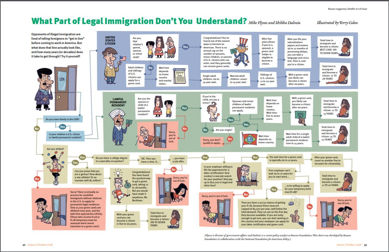 Infographic to demonstrate the complicated aspects of legal immigration