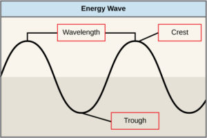 diagram showing crest and trough of wavelength