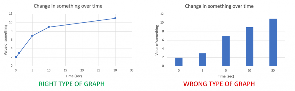 line graph on left labeled right type of graph. bar graph on right labeled wrong type of graph