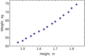 scatterplot of weight vs height