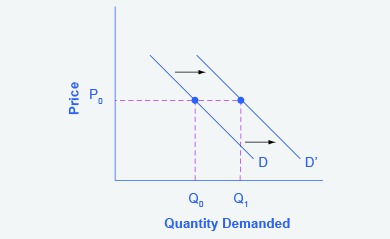 The graph represents the directions for step 3. An increased income results in an increase in demand, which is shown by a rightward shift in the demand curve.