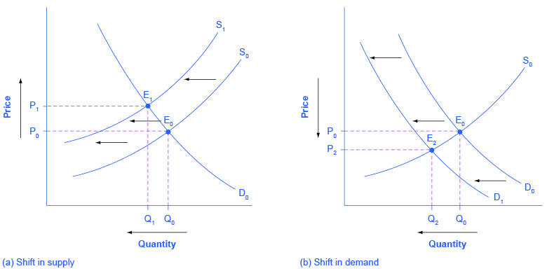 4 3 Changes In Equilibrium Price And Quantity The Four