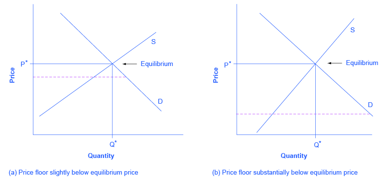 The left image shows a dashed price floor line that is just slightly below equilibrium. The right image shows a dashed price floor line that is substantially below equilibrium.
