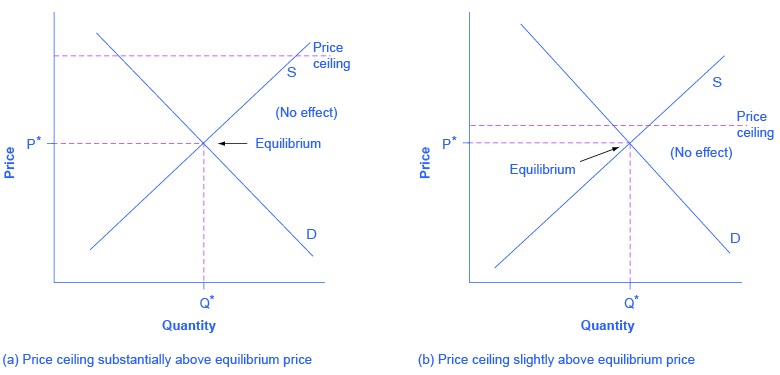 The left image shows a dashed price ceiling line that is substantially above equilibrium. The right image shows a dashed price ceiling line that is just slightly above equilibrium.