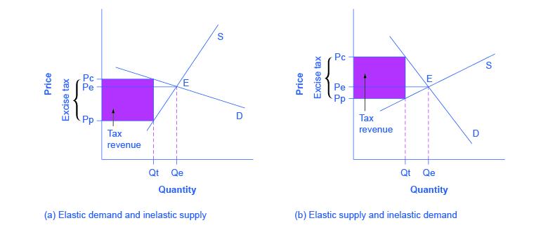 This graph shows two images that represent the relationship between elasticity and tax incidence. Image (a) shows the situation that occurs when demand is elastic and supply is inelastic: tax incidence is lower on consumers. Image (b) shows the situation that occurs when demand is inelastic and supply is elastic: tax incidence is lower on producers.