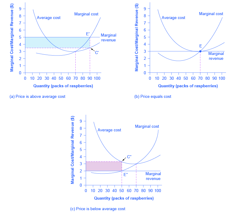 The three graphs show how profits are affected depending on where total cost intersects average cost.