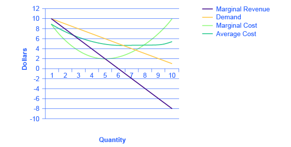 The graph shows a steep downward sloping marginal revenue curve, a downward sloping demand curve, a u-shaped marginal cost curve, and a shallow u-shaped average cost curve