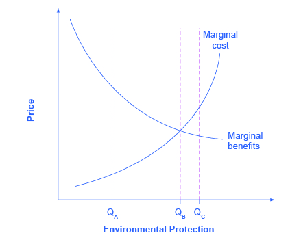 The graph shows that reducing pollution to avoid a pollution charge can negatively affect the productivity of a firm.