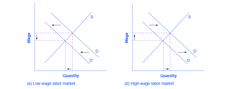 This figure shows two graphs. Graph (a) is titled low-wage labor market. The x-axis is labeled quantity and the y-axis is labeled wage. There is a line labeled S that has a slope of about 1. There is another line labeled D with arrows showing it shifting to the left. There are broken lines running from the intersection points of S and D to the x- and y-axes which show the area decreasing. Graph (b) is titled high-wage labor market. The x-axis is labeled quantity and the y-axis is labeled wage. There is a line labeled S that has a slope of about 1. It intersects with another line labeled D with arrows showing it shifting to the right. There are broken lines running from the intersection points of S and D to the x- and y-axes which show the area increasing.
