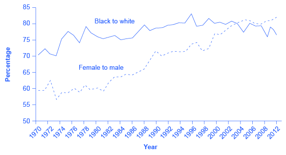 The graph shows that the gap in earnings between different races is worse than the gap in earnings between different genders.