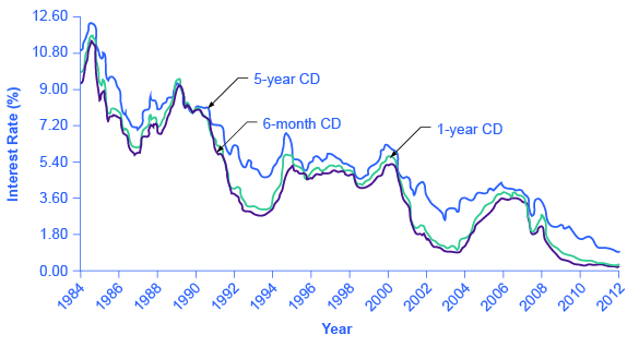 The graph shows that interest rates for 6-month, 1-year, and 5-year CDs were highest between 1984 and 1986 with rates exceeding 9%. Today, they each have interest rates below 1.8%.