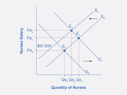 The graph shows increases in both the supply and demand for nurses and its effect on equilibrium price and quantity