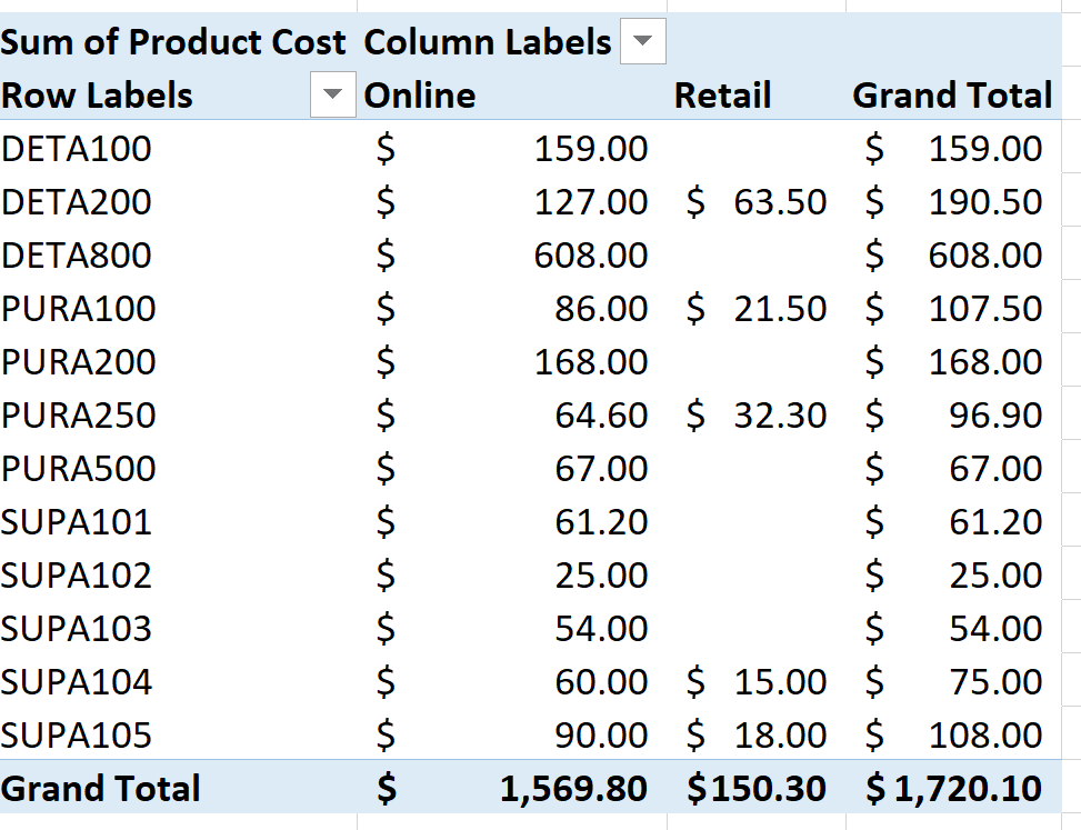 Screenshot of the Product PivotTable