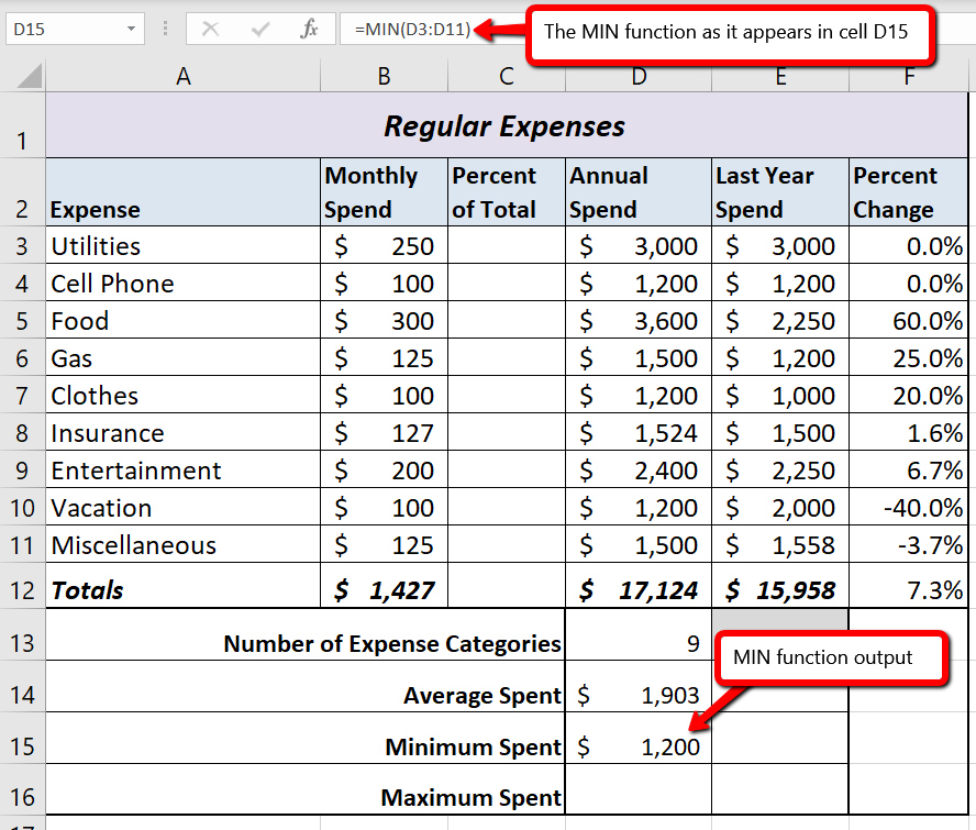 """The MIN function in formula as """"=MIN(D3:D11)"""" and output of """"$1,200"""" in cell D15 for Minimum Spent"""