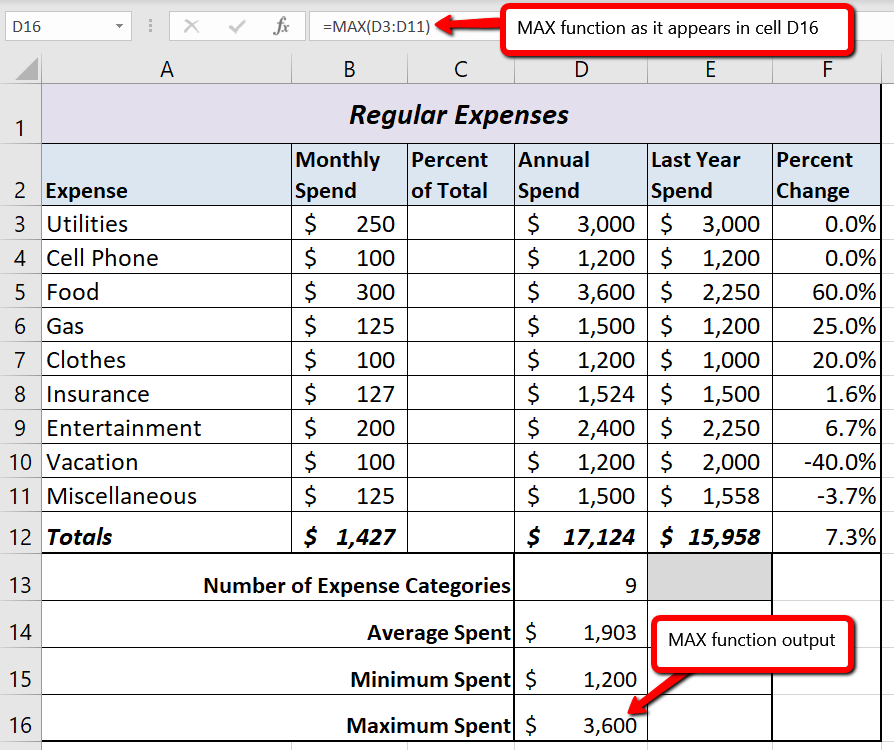 """The MAX function in formula as """"=MAX(D3:D11)"""" and output of """"$3,600"""" in cell D16 for Maximum Spent"""