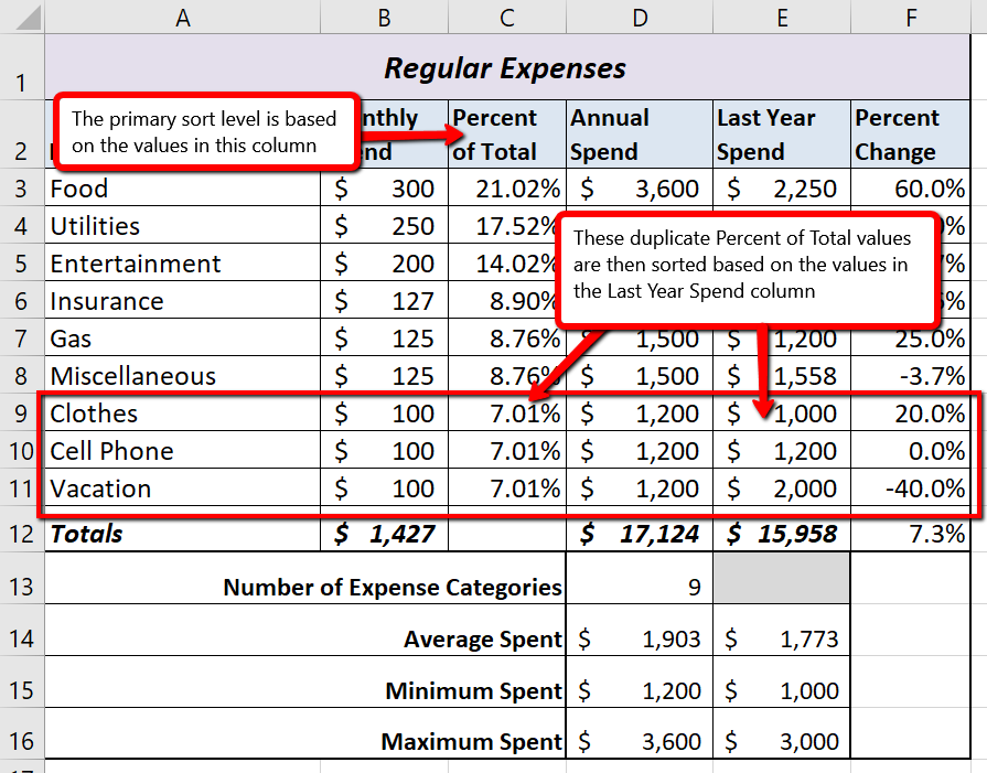 """Budget Detail worksheet after Sorting showing duplicate values in Column C of """"7.01%"""". Primary sort level based on values in Column C """"Percent of Total."""""""