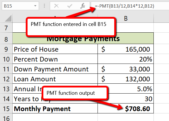 """Formula bar displays """"=-PMT(B13/12,B14*12,B12) for cell B15 and cell B15 displays the output of """"$708.60"""""""