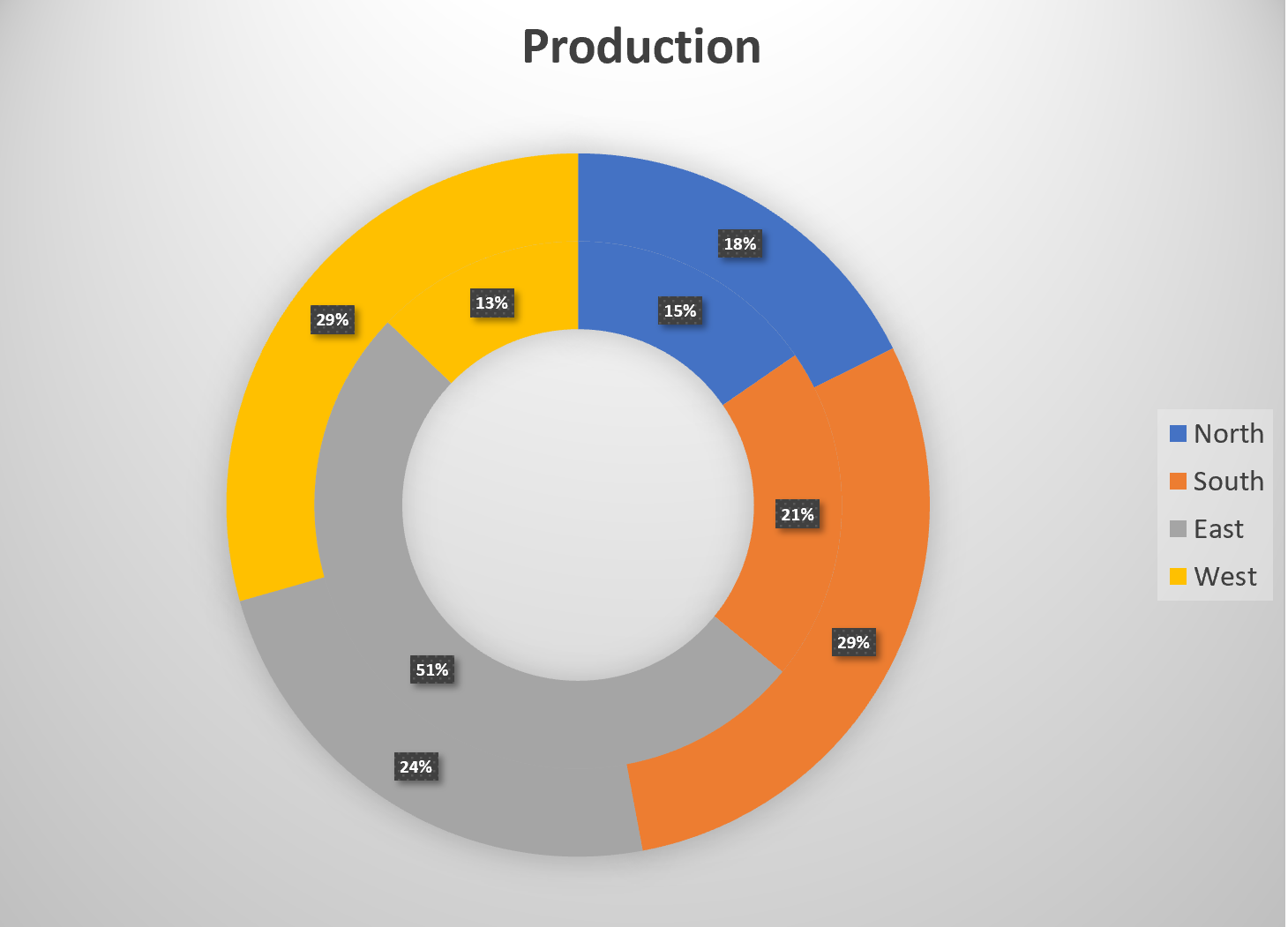 Screenshot of the Doughnut Chart
