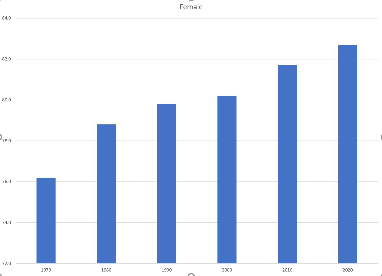 Screenshot of the Female Bar Chart