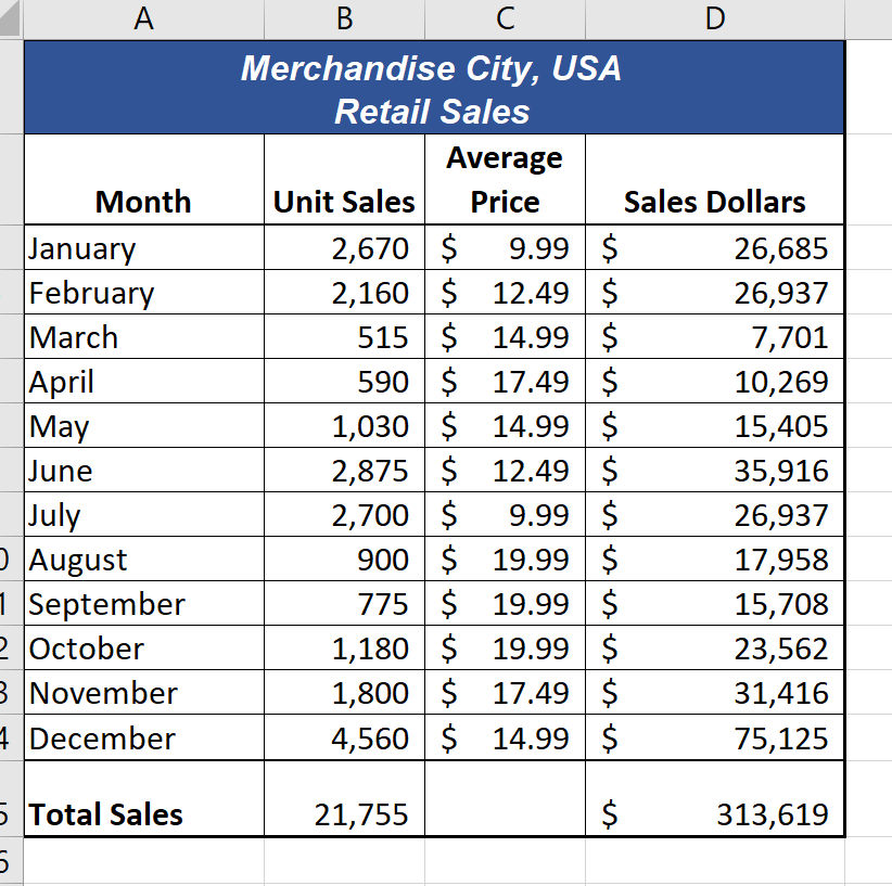 Total Sales calculated for Unit Sales and Sales Dollars bold in cells B:15 and D:15.