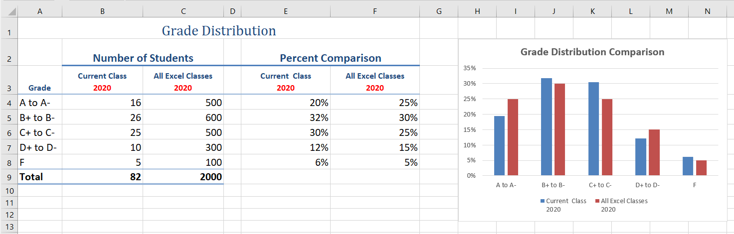 Screenshot of the Completed Data Series for the Class Grade Distribution