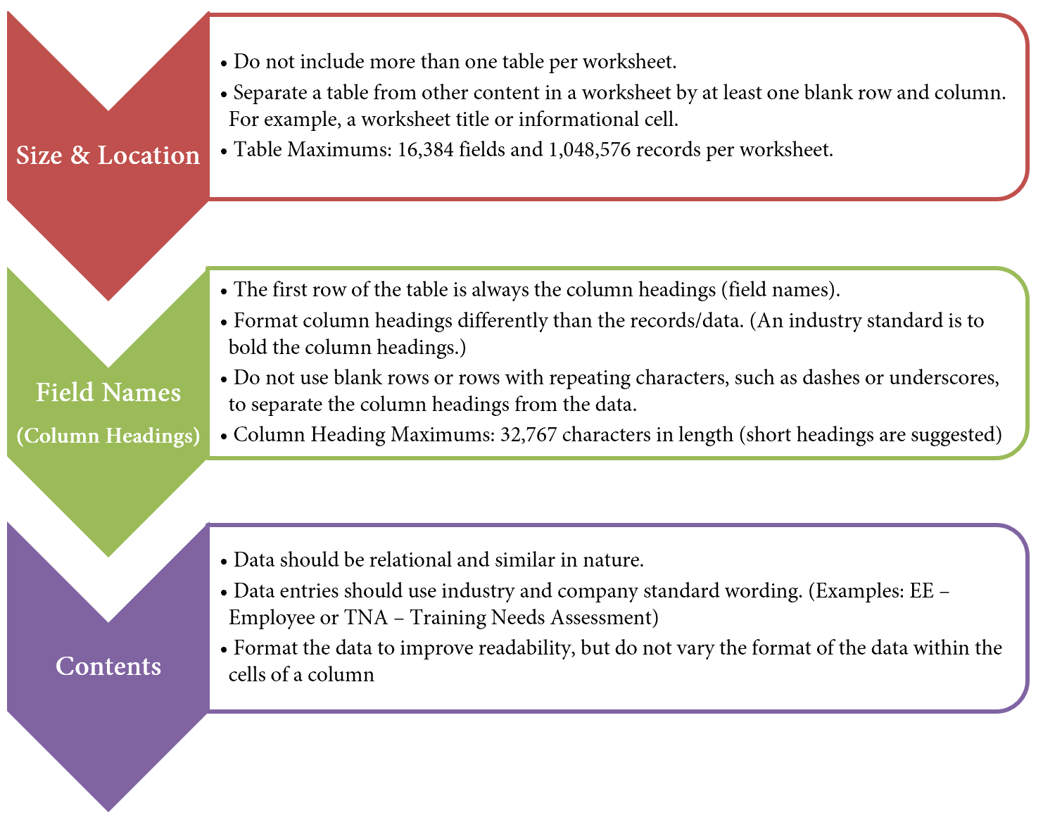 Structuring and planning table layouts is vital for data integrity. Included in the graphic are guidelines to consider when designing and building a table from scratch.