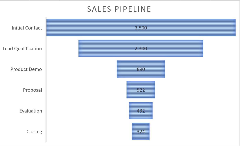 Screenshot of the Funnel Chart