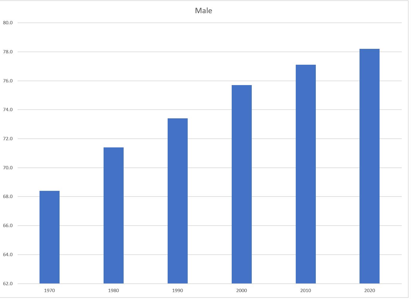 Screenshot of the Male Bar Chart