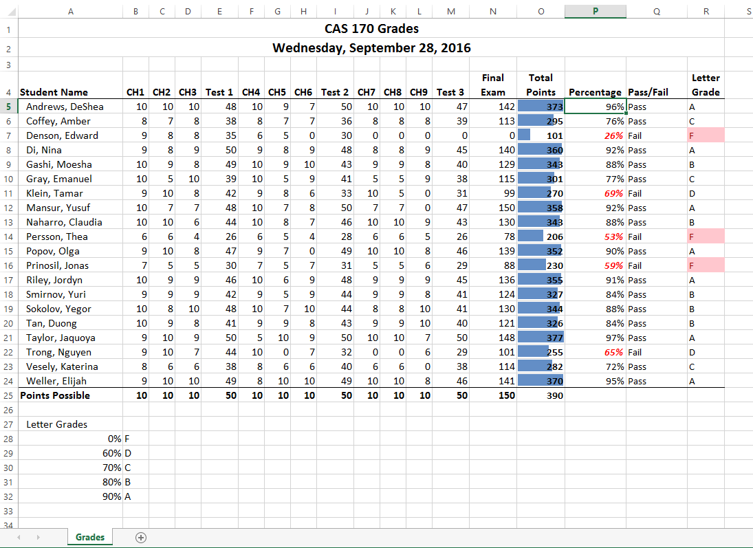 """The completed Ch3 Gradebook now includes Final Exam scores in Column N, Total Points in Column O (bold) with blue bar graphs, Column P Percentage outputs with failing percentages in bold red, Column Q Pass/Fail results, and Column R Letter Grade outputs with three red filled cells reflecting """"F's"""" in cell R7, R14, and R16. Row 25 """"Points Possible"""" outputs in bold."""