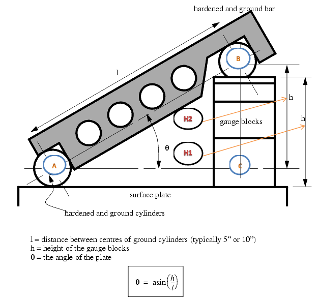 Unit 3 sine bar manufacturing processes 4 5 figure 1 shows a typical sine bar set up on a surface plate with slip gauge blocks of the required height bc to form a desired angle ccuart Image collections