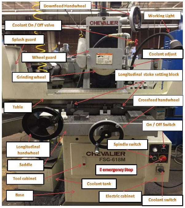Chapter 5: Surface Grinder – Manufacturing Processes 4-5
